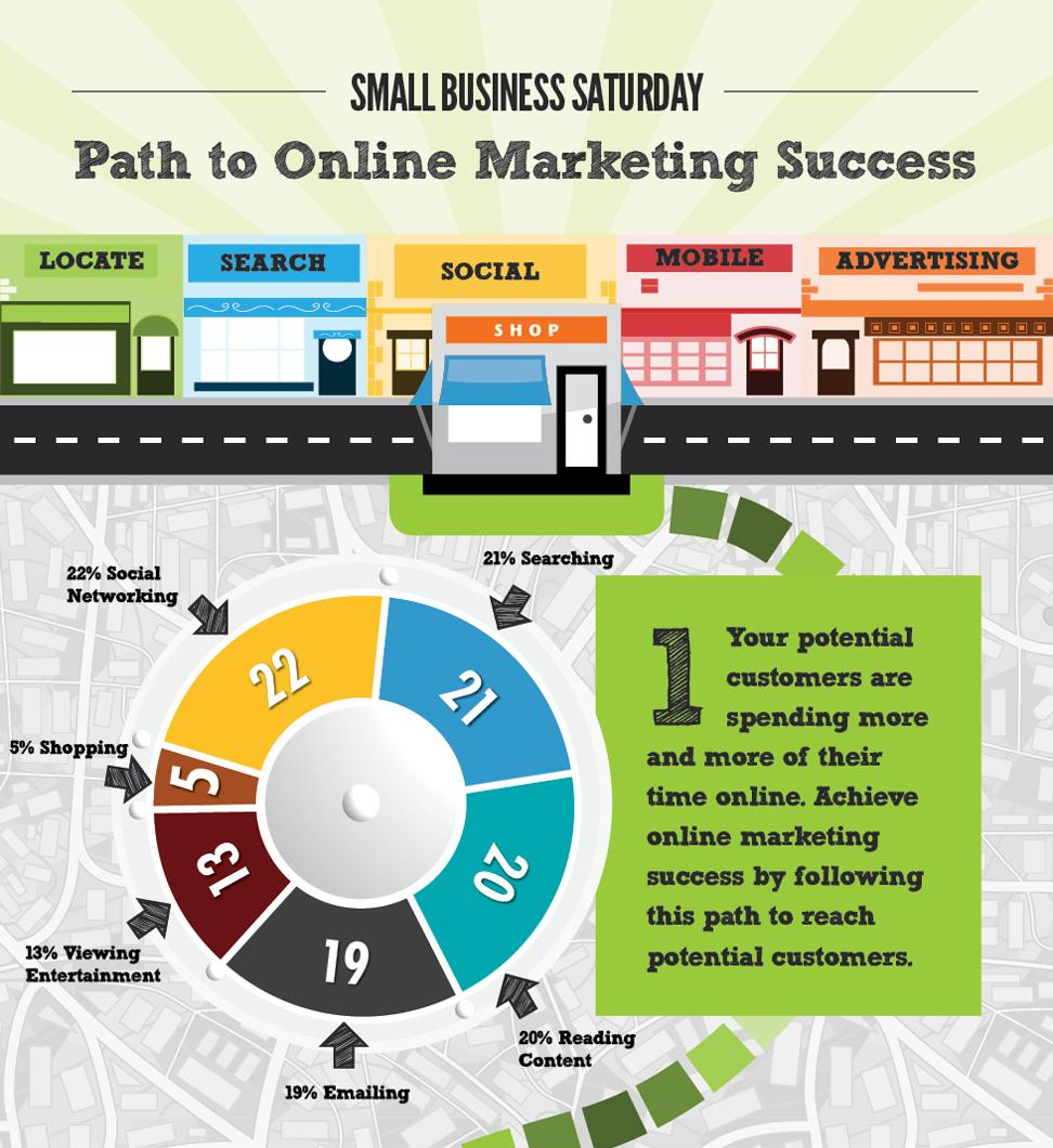 Making it or Breaking it: Your Small Business's Web and Mobile Presence and Why it's so Important [Infographic]