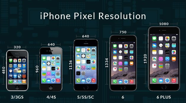 iPhone Screen Sizes in Pixels