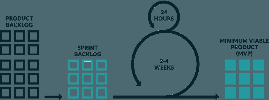 Agile Process Graphic