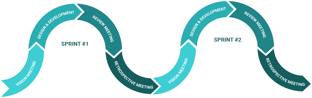 the agile process untangling agile development chepri