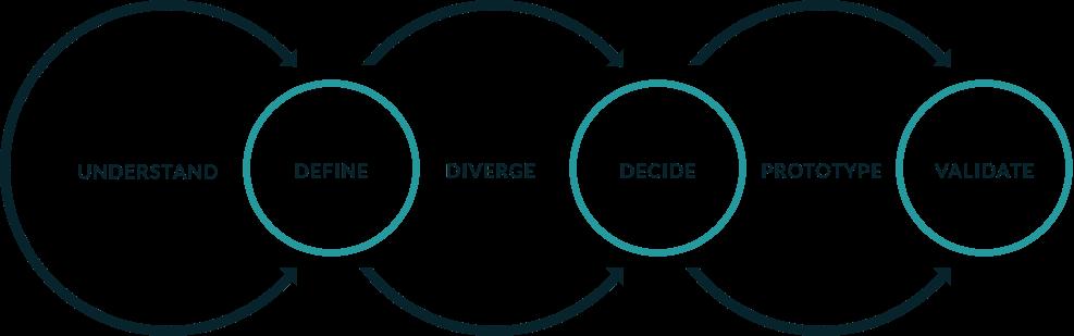 Creative Design Process Graphic