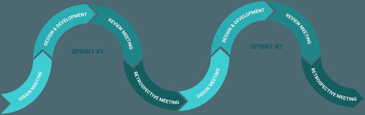 agile sprints vision meeting